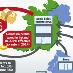 Apple Avoided Paying The Full Tax on Profits For Entire EU For Ten Years