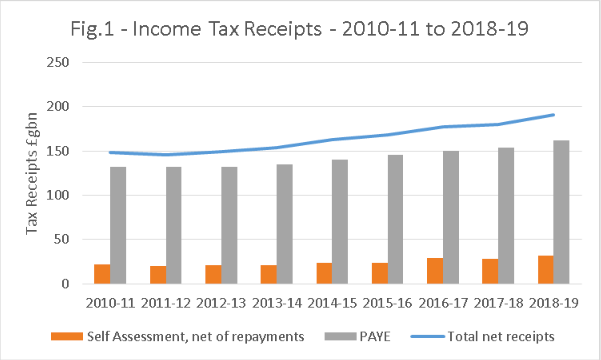 income tax statistics up to 2019