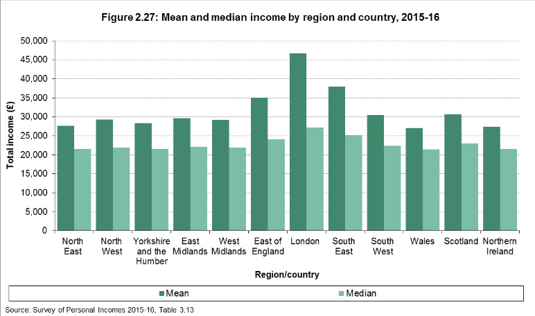 mean and median income by region county