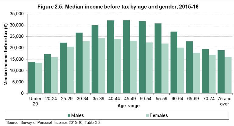 median income before tax by age and gender