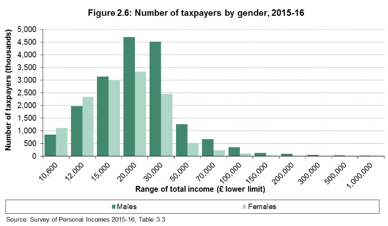 number of taxpayers by gender