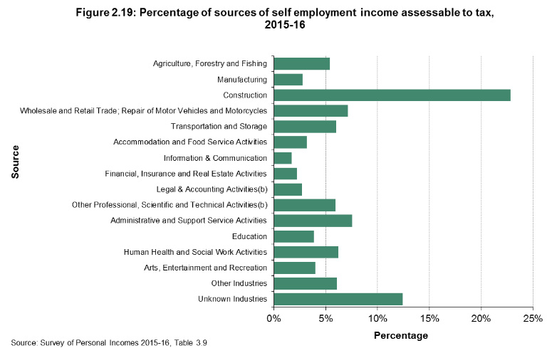 percentage of sources of self employment income assessable to tax