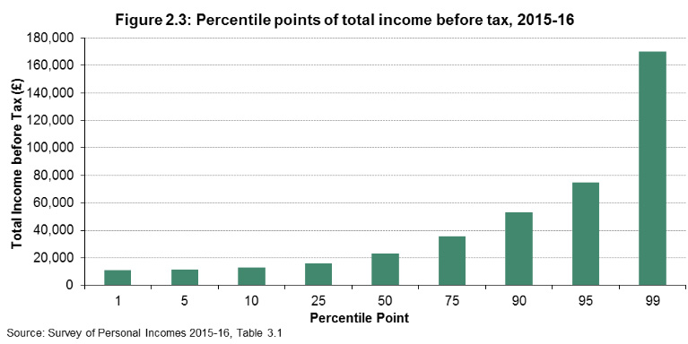 percentile points of total income before tax
